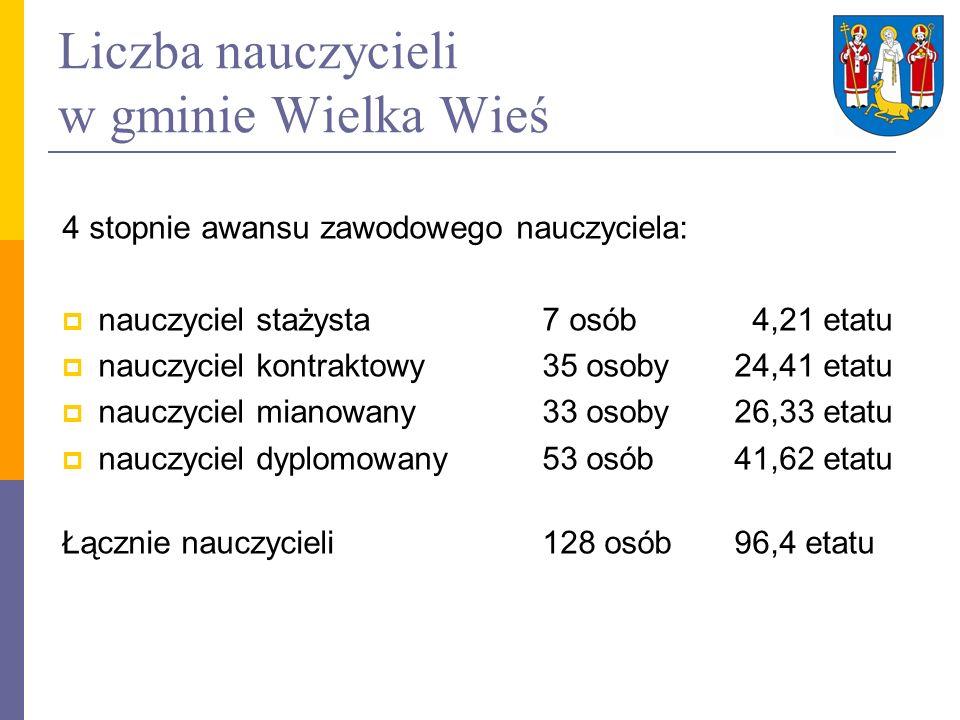Liczba nauczycieli w gminie Wielka Wieś