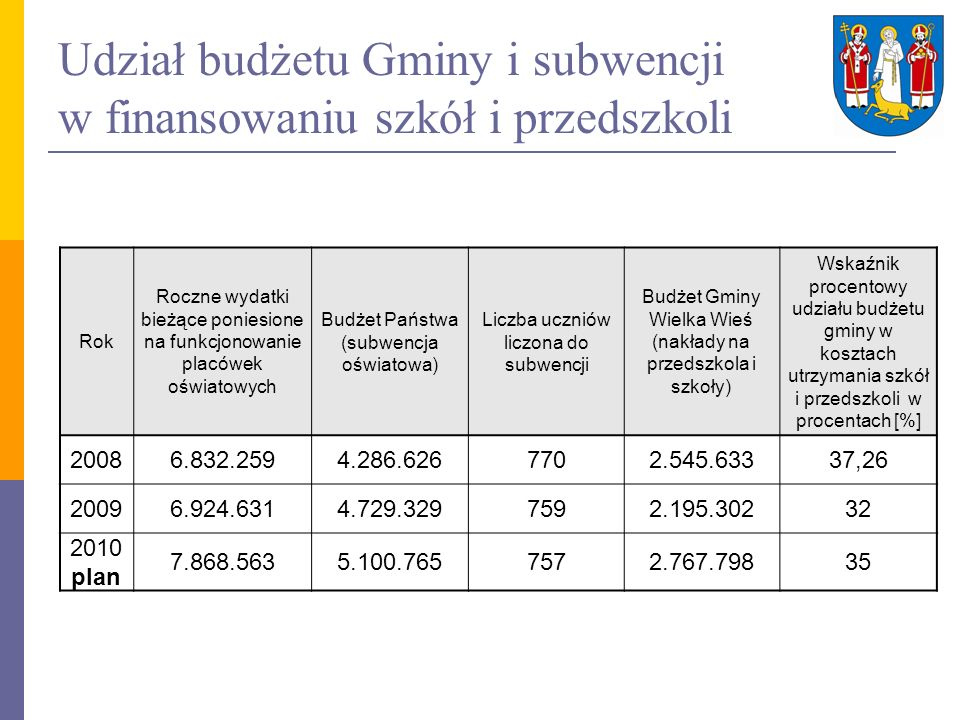 Udział budżetu Gminy i subwencji w finansowaniu szkół i przedszkoli