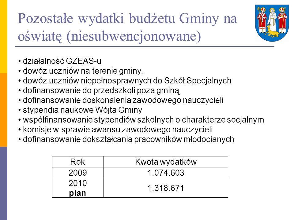 Pozostałe wydatki budżetu Gminy na oświatę (niesubwencjonowane)