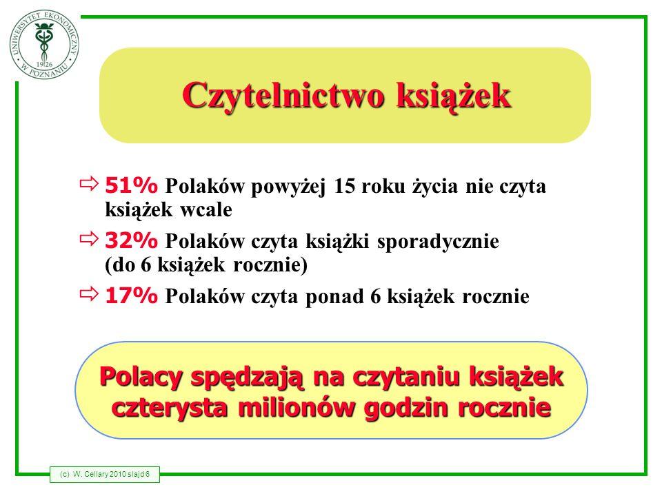 Polacy spędzają na czytaniu książek czterysta milionów godzin rocznie