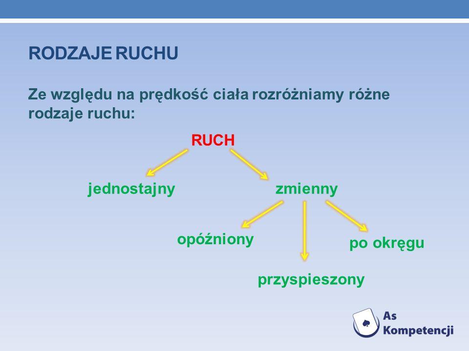 RODZAJE RUCHU Ze względu na prędkość ciała rozróżniamy różne rodzaje ruchu: RUCH. jednostajny zmienny.
