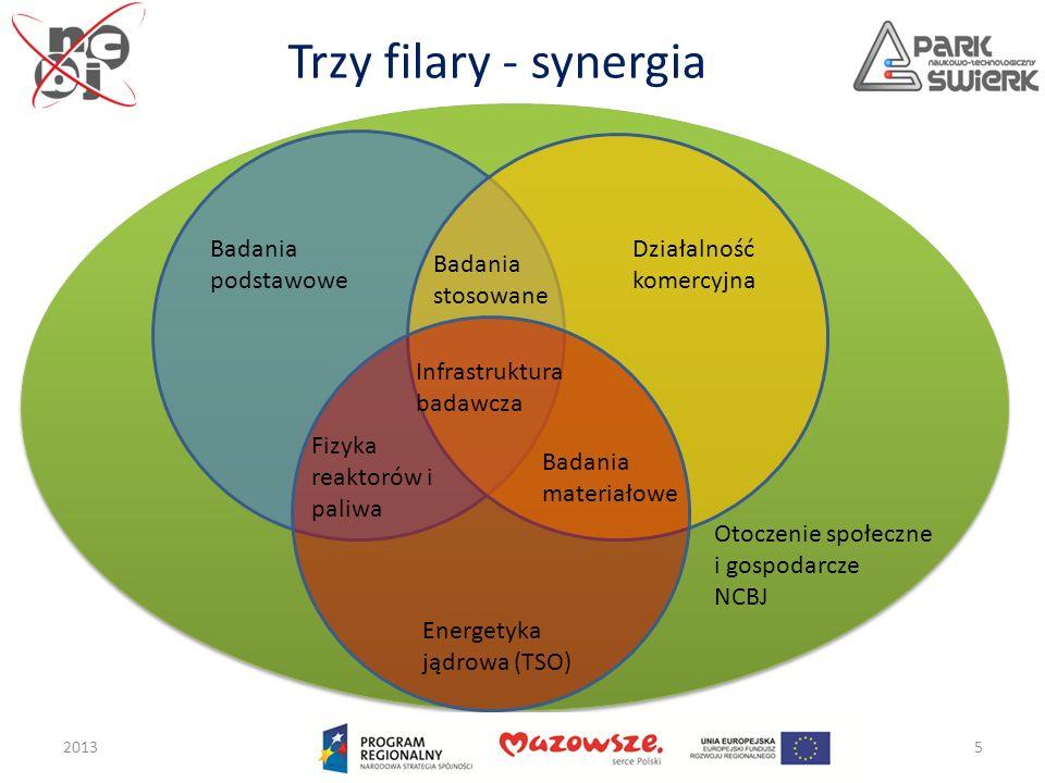 Trzy filary - synergia Badania podstawowe Działalność komercyjna