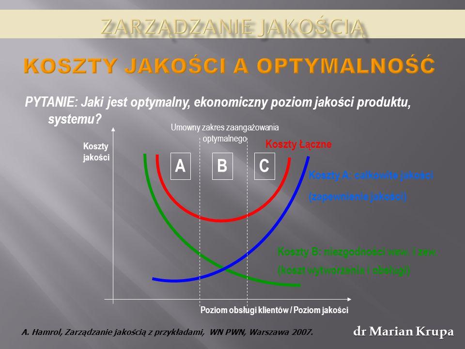 Umowny zakres zaangażowania optymalnego