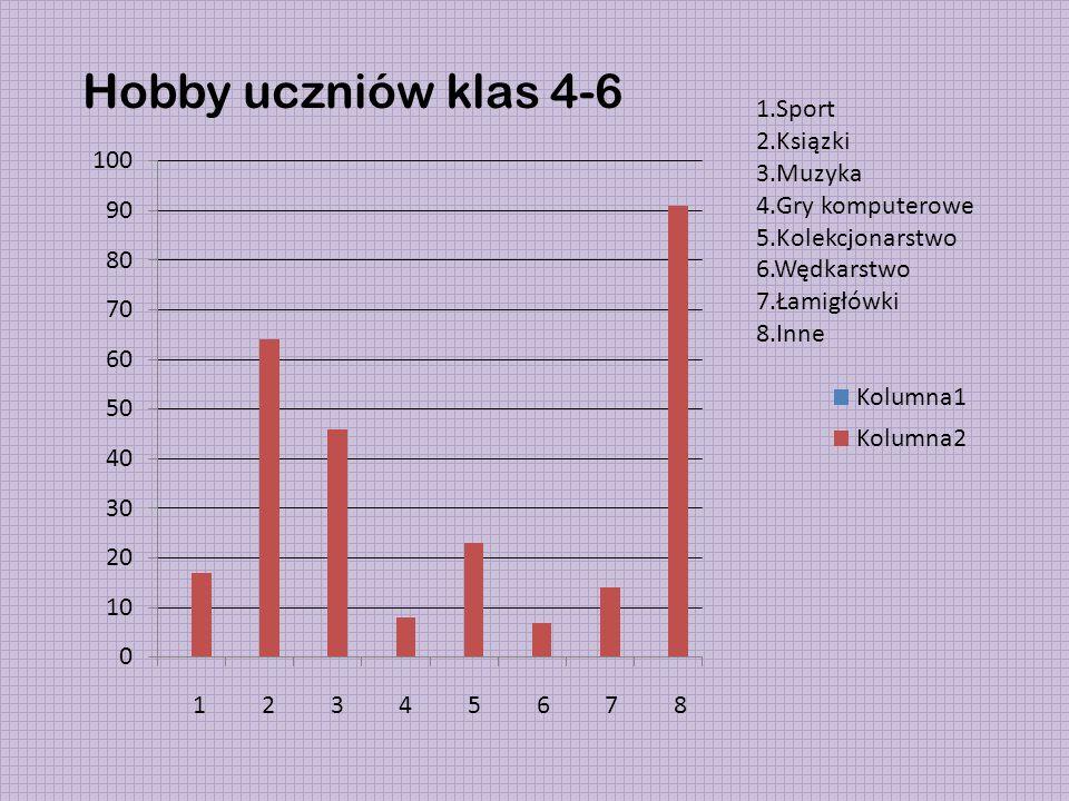 Hobby uczniów klas 4-6 1.Sport 2.Ksiązki 3.Muzyka 4.Gry komputerowe