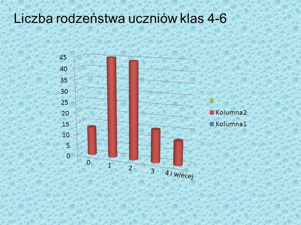 Liczba rodzeństwa uczniów klas 4-6