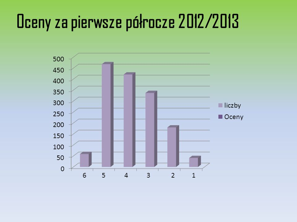 Oceny za pierwsze półrocze 2012/2013