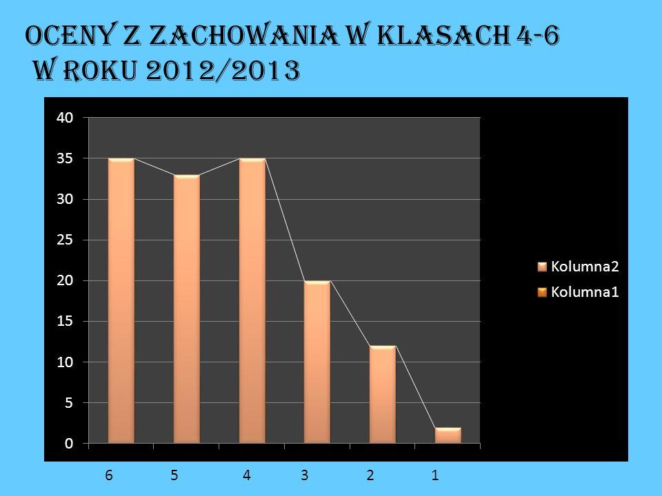 Oceny z zachowania w klasach 4-6 w roku 2012/2013