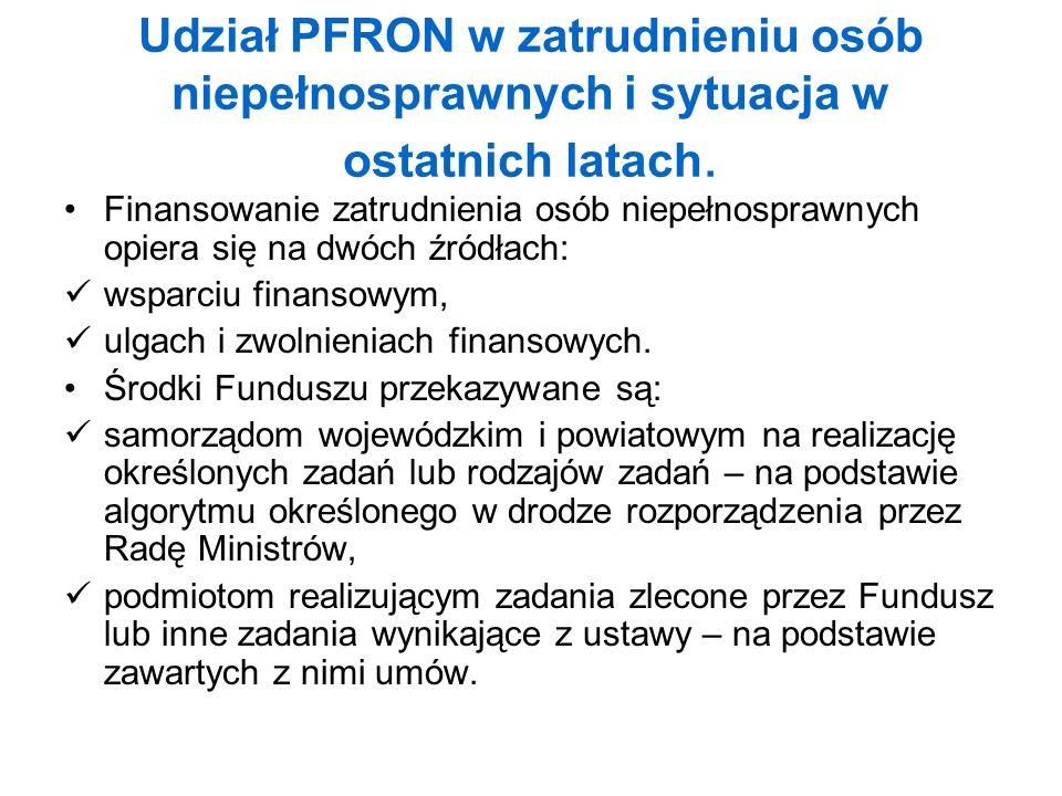 Udział PFRON w zatrudnieniu osób niepełnosprawnych i sytuacja w ostatnich latach.