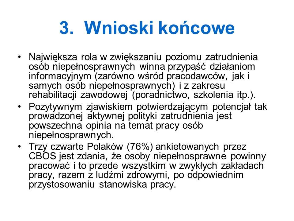 3. Wnioski końcowe
