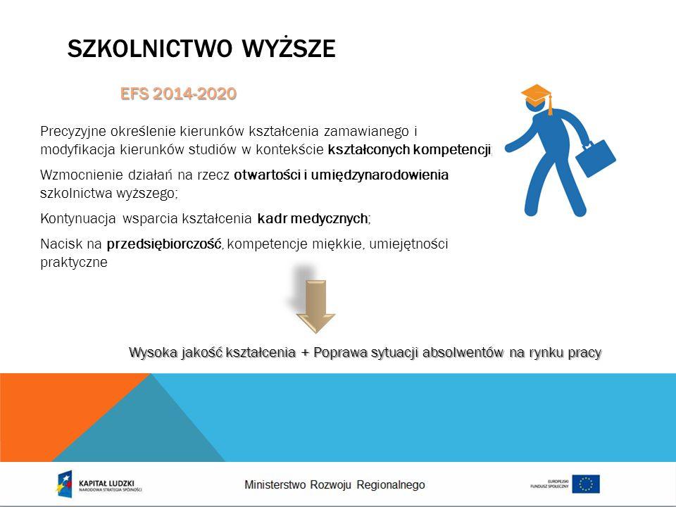 Szkolnictwo wyższe EFS 2014-2020