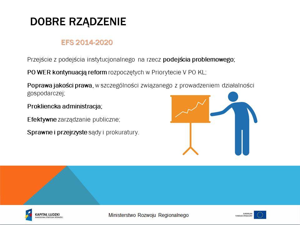 Dobre rządzenieEFS 2014-2020.
