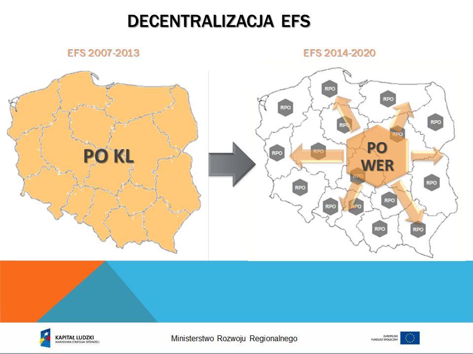 Decentralizacja EFS EFS 2007-2013 EFS 2014-2020.