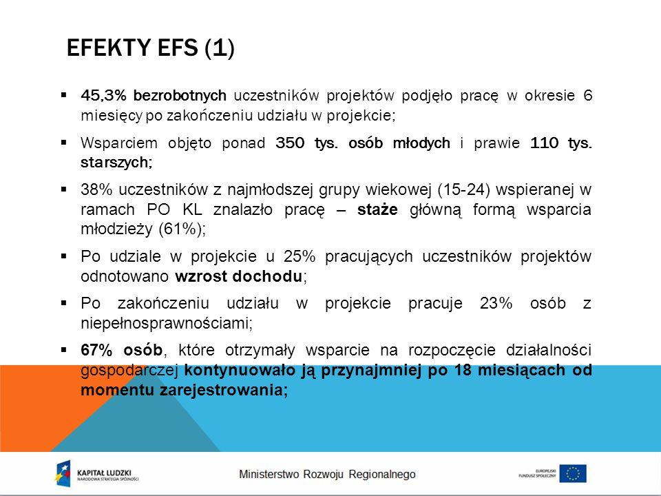 EFEkty EFS (1)45,3% bezrobotnych uczestników projektów podjęło pracę w okresie 6 miesięcy po zakończeniu udziału w projekcie;