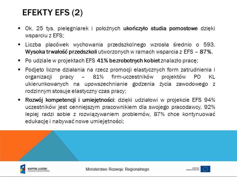 EFEKTY EFS (2) Ok. 25 tys. pielęgniarek i położnych ukończyło studia pomostowe dzięki wsparciu z EFS;