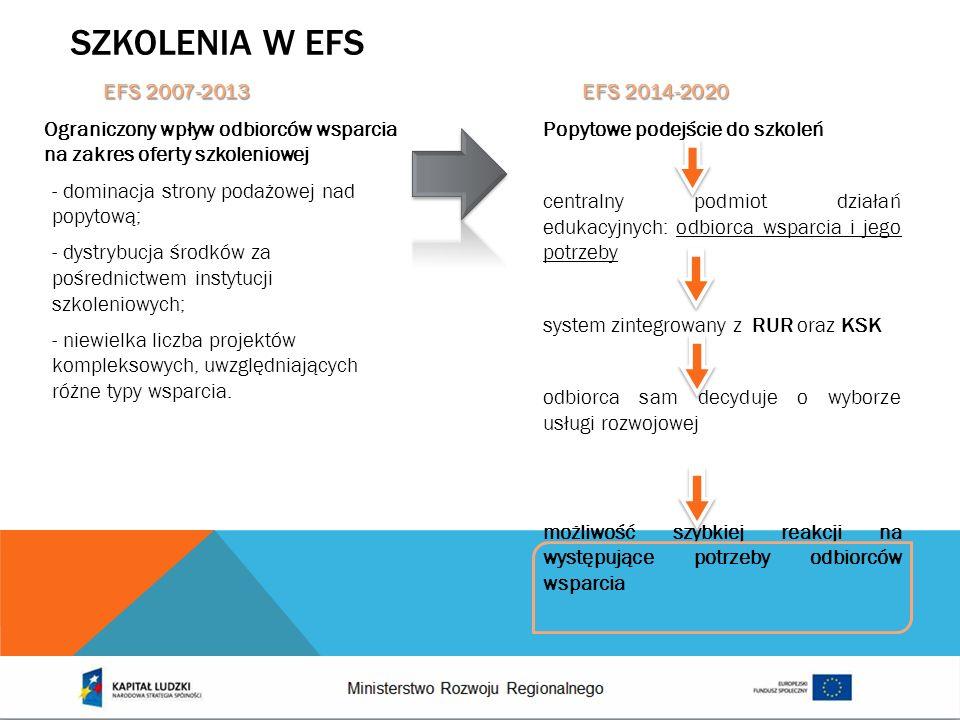 Szkolenia w efs EFS 2007-2013 EFS 2014-2020