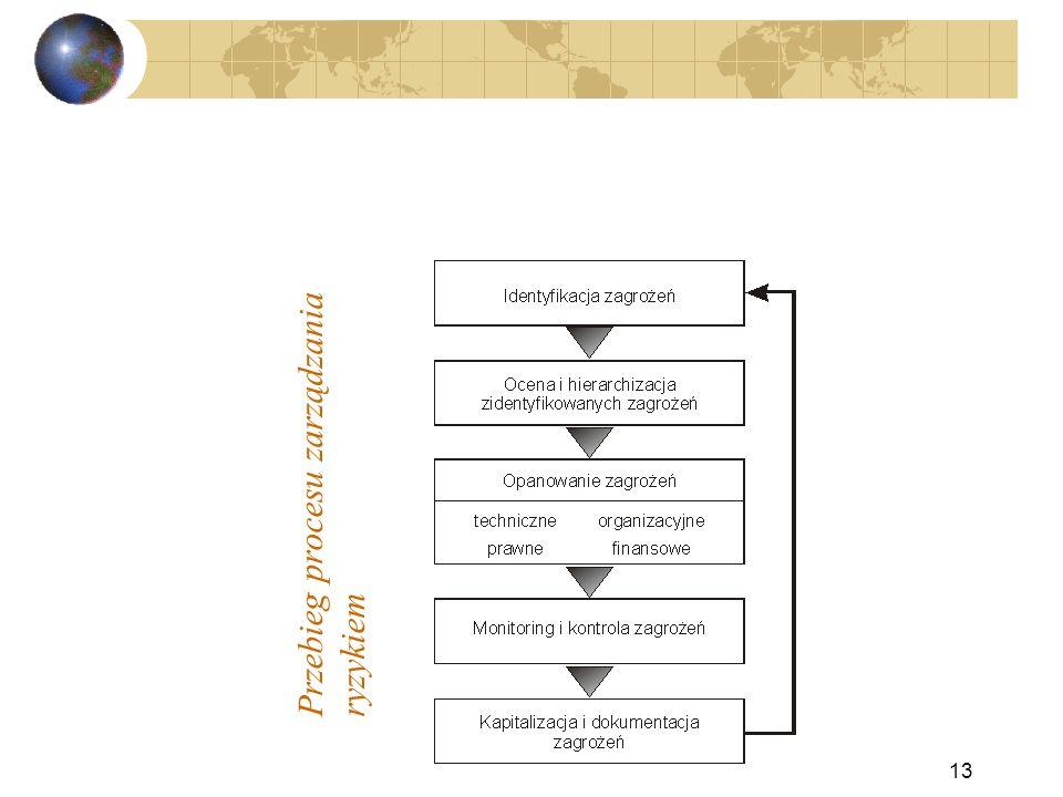 Przebieg procesu zarządzania ryzykiem