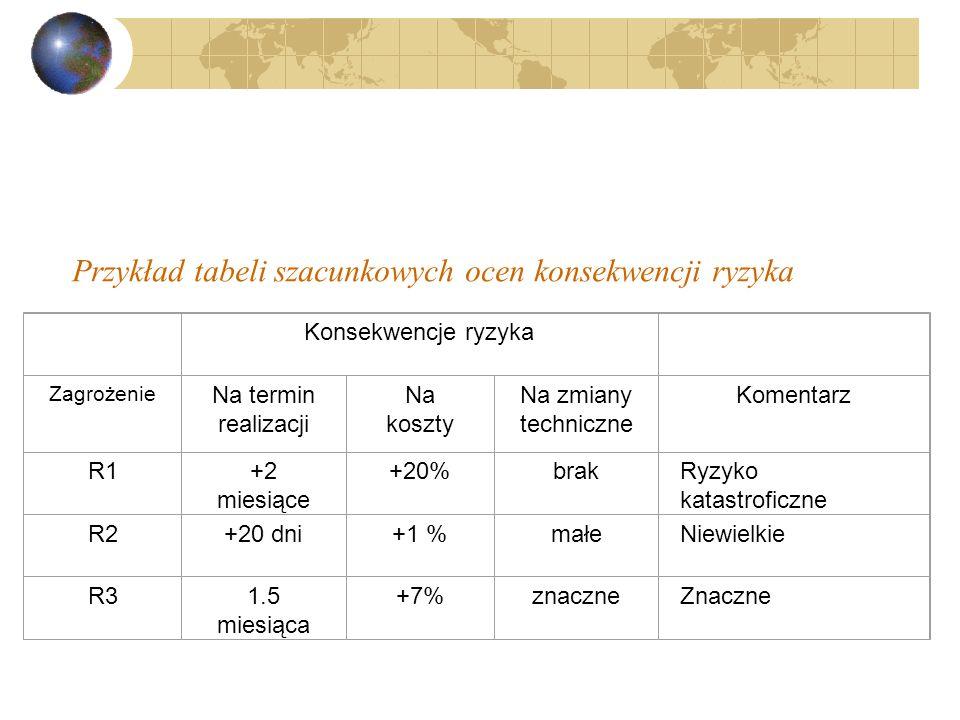Przykład tabeli szacunkowych ocen konsekwencji ryzyka