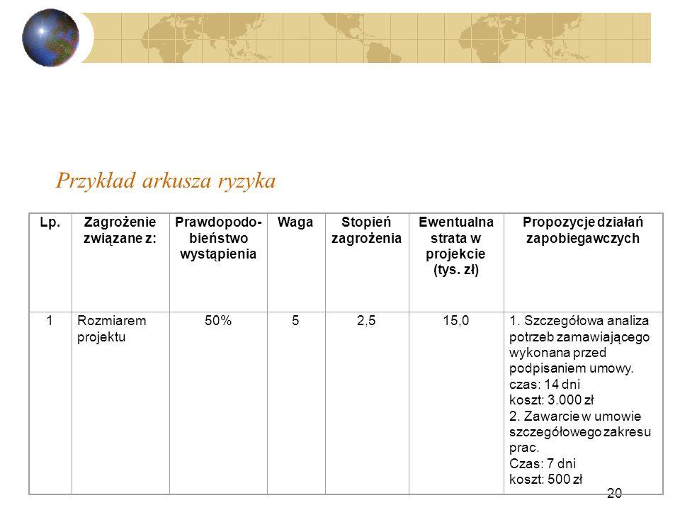 Przykład arkusza ryzyka