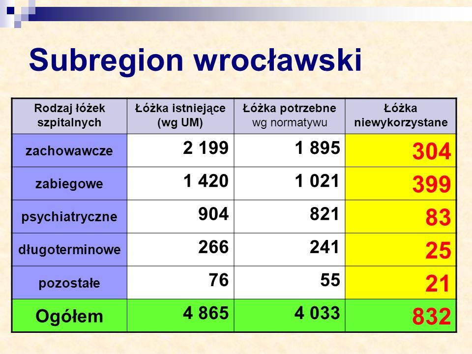 Subregion wrocławski Rodzaj łóżek szpitalnych. Łóżka istniejące (wg UM) Łóżka potrzebne wg normatywu.