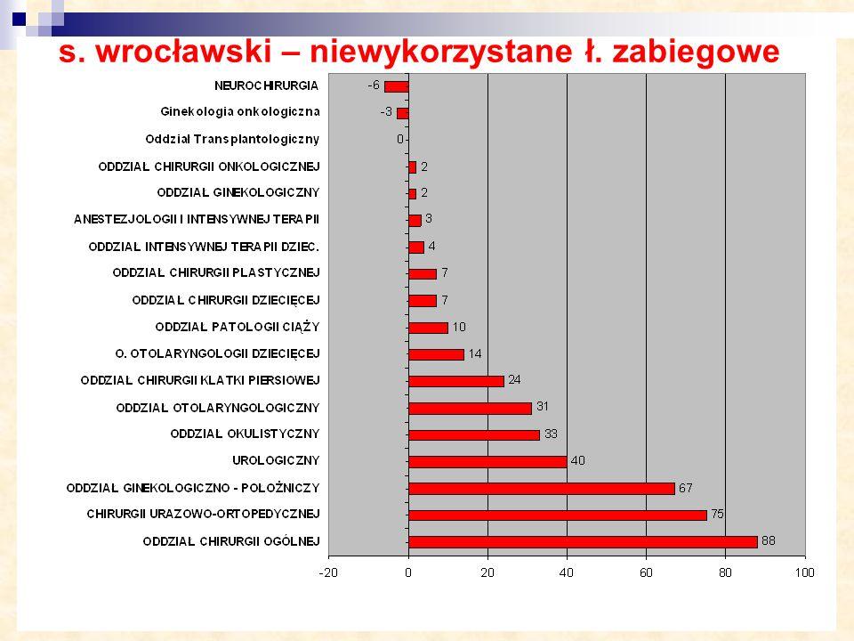 s. wrocławski – niewykorzystane ł. zabiegowe