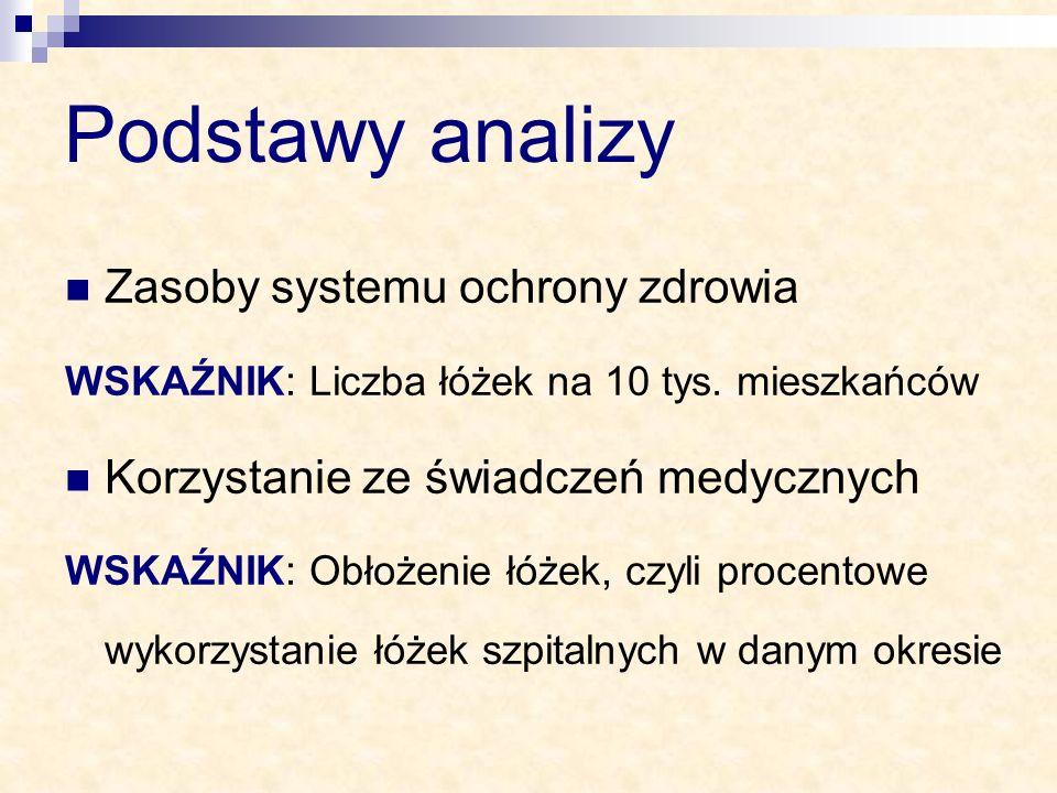 Podstawy analizy Zasoby systemu ochrony zdrowia