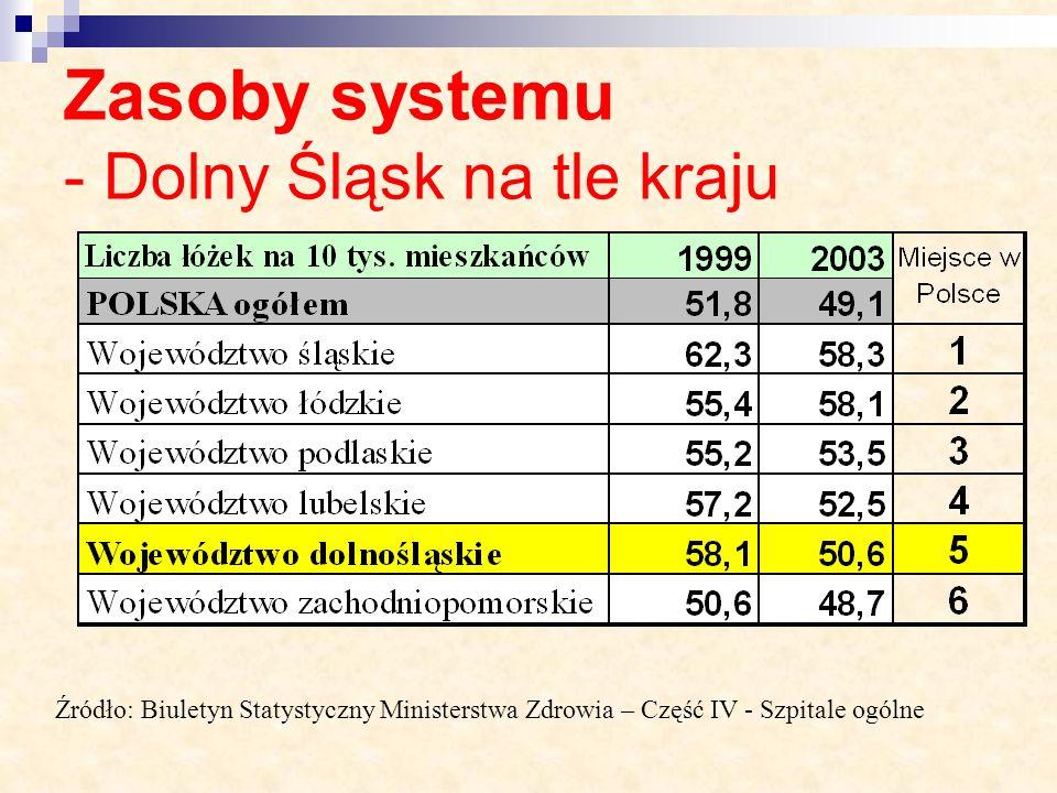 Zasoby systemu - Dolny Śląsk na tle kraju