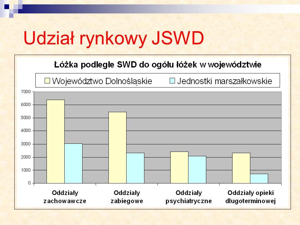Udział rynkowy JSWD