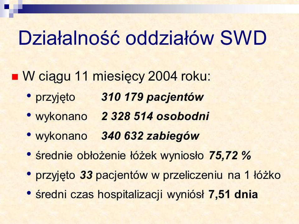 Działalność oddziałów SWD