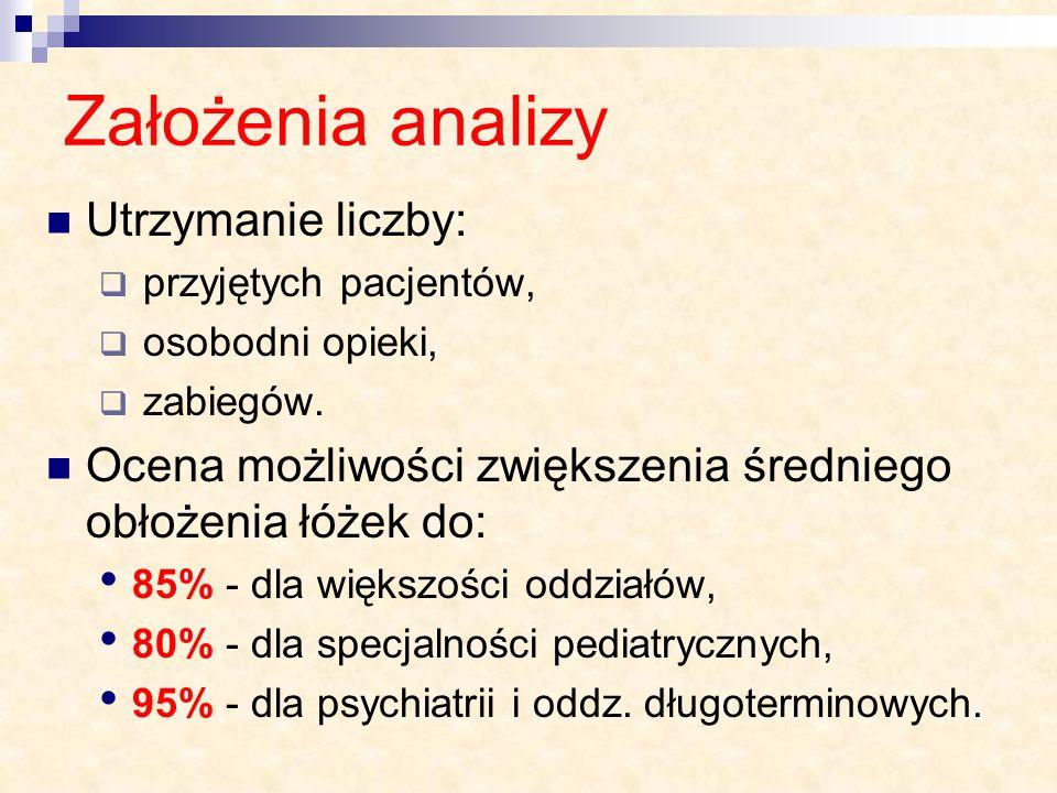 Założenia analizy Utrzymanie liczby:
