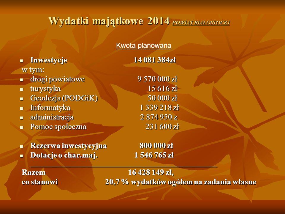 Wydatki majątkowe 2014 POWIAT BIAŁOSTOCKI