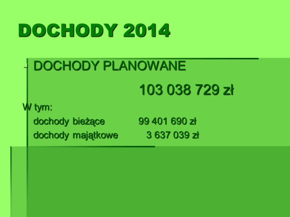 DOCHODY 2014 103 038 729 zł DOCHODY PLANOWANE W tym: