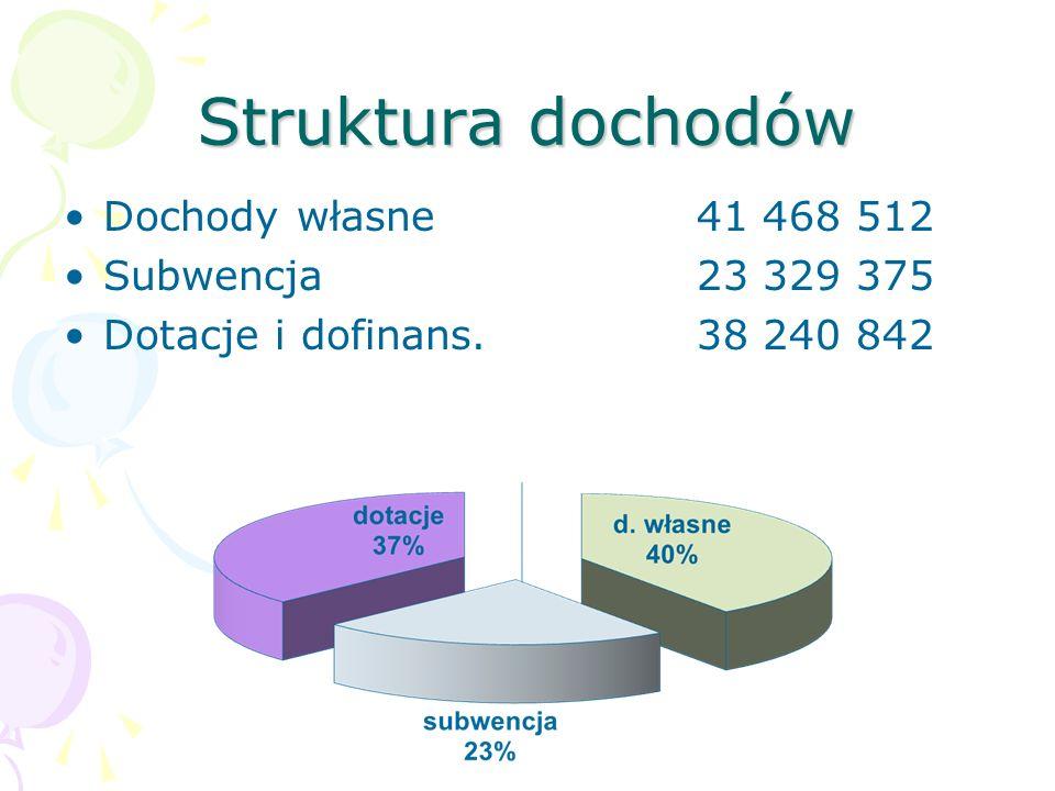 Struktura dochodów Dochody własne 41 468 512 Subwencja 23 329 375