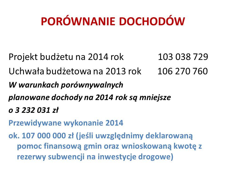 PORÓWNANIE DOCHODÓW Projekt budżetu na 2014 rok 103 038 729