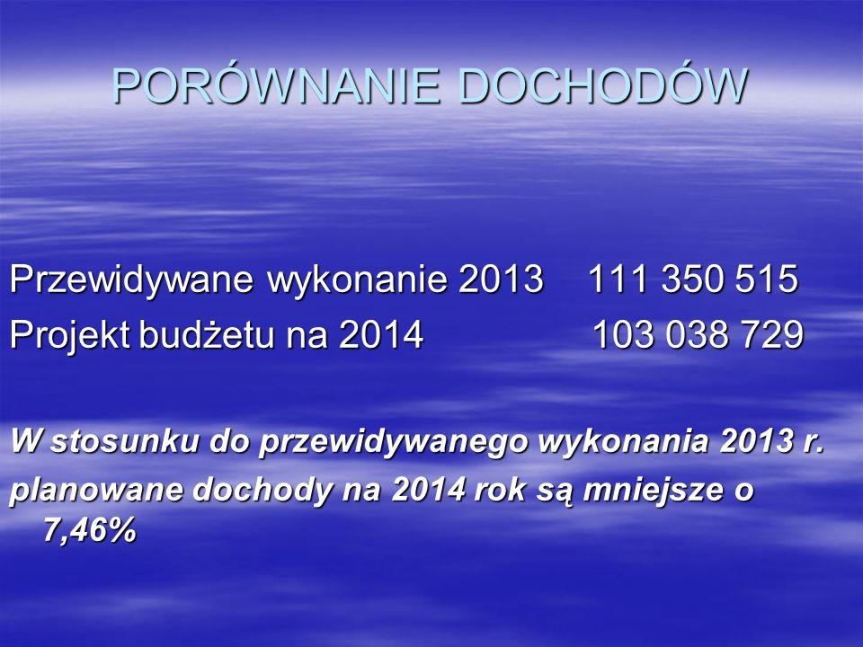 PORÓWNANIE DOCHODÓW Przewidywane wykonanie 2013 111 350 515
