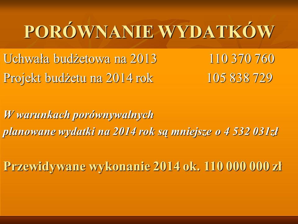 PORÓWNANIE WYDATKÓW Uchwała budżetowa na 2013 110 370 760