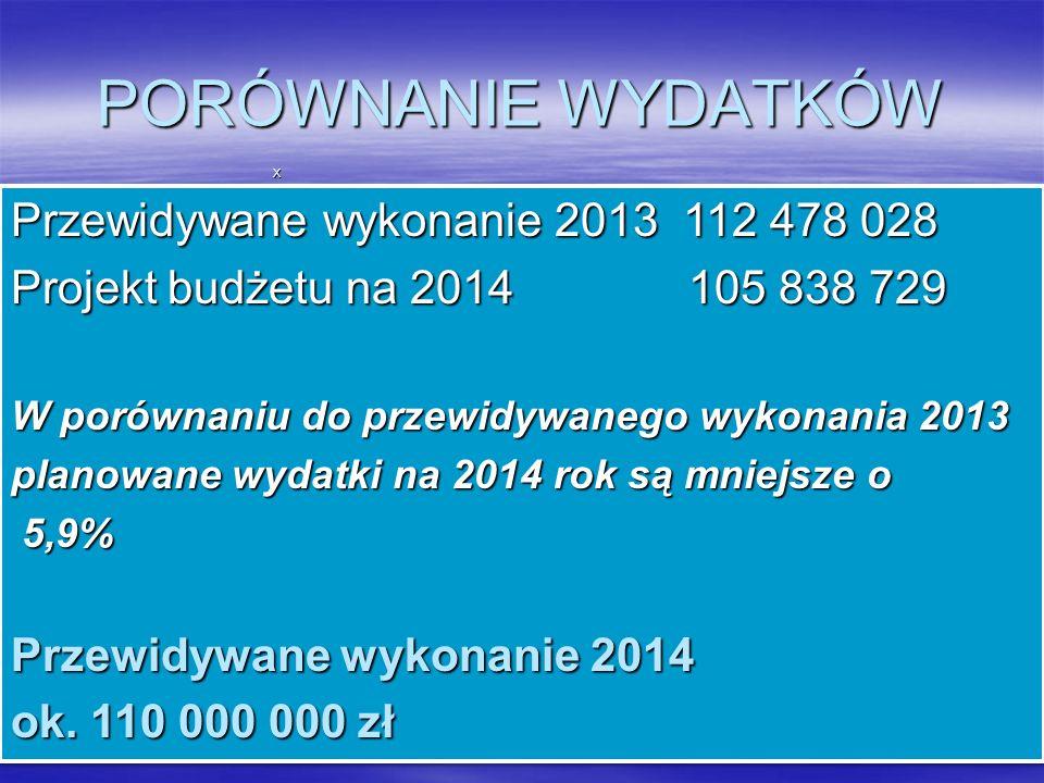 PORÓWNANIE WYDATKÓW Przewidywane wykonanie 2013 112 478 028