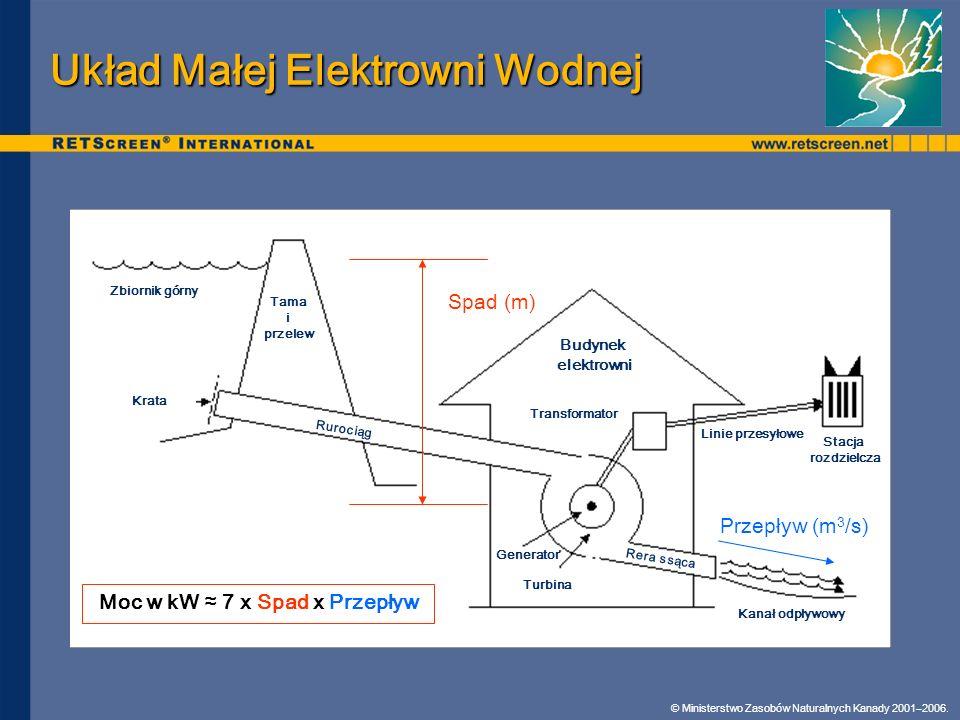 Układ Małej Elektrowni Wodnej