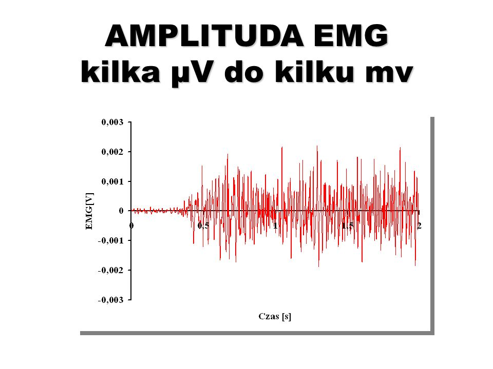 AMPLITUDA EMG kilka µV do kilku mv
