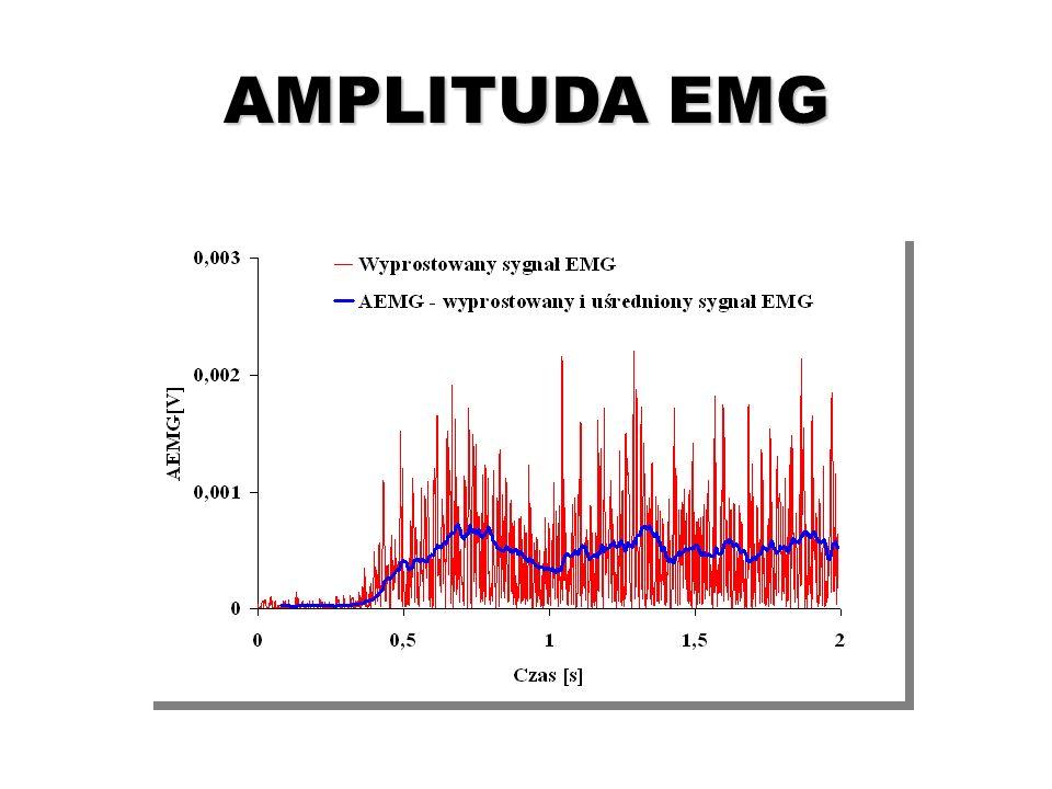 AMPLITUDA EMG