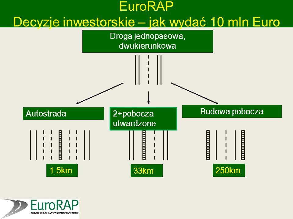 Decyzje inwestorskie – jak wydać 10 mln Euro