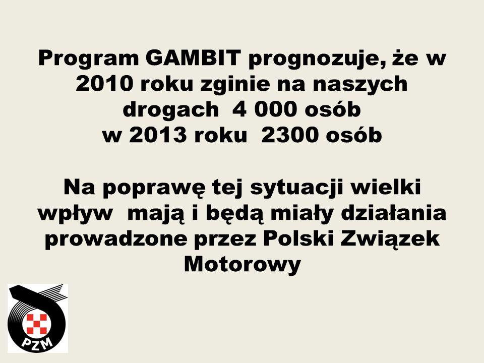 Program GAMBIT prognozuje, że w 2010 roku zginie na naszych drogach 4 000 osób w 2013 roku 2300 osób Na poprawę tej sytuacji wielki wpływ mają i będą miały działania prowadzone przez Polski Związek Motorowy