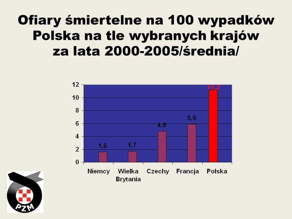 Ofiary śmiertelne na 100 wypadków Polska na tle wybranych krajów za lata 2000-2005/średnia/