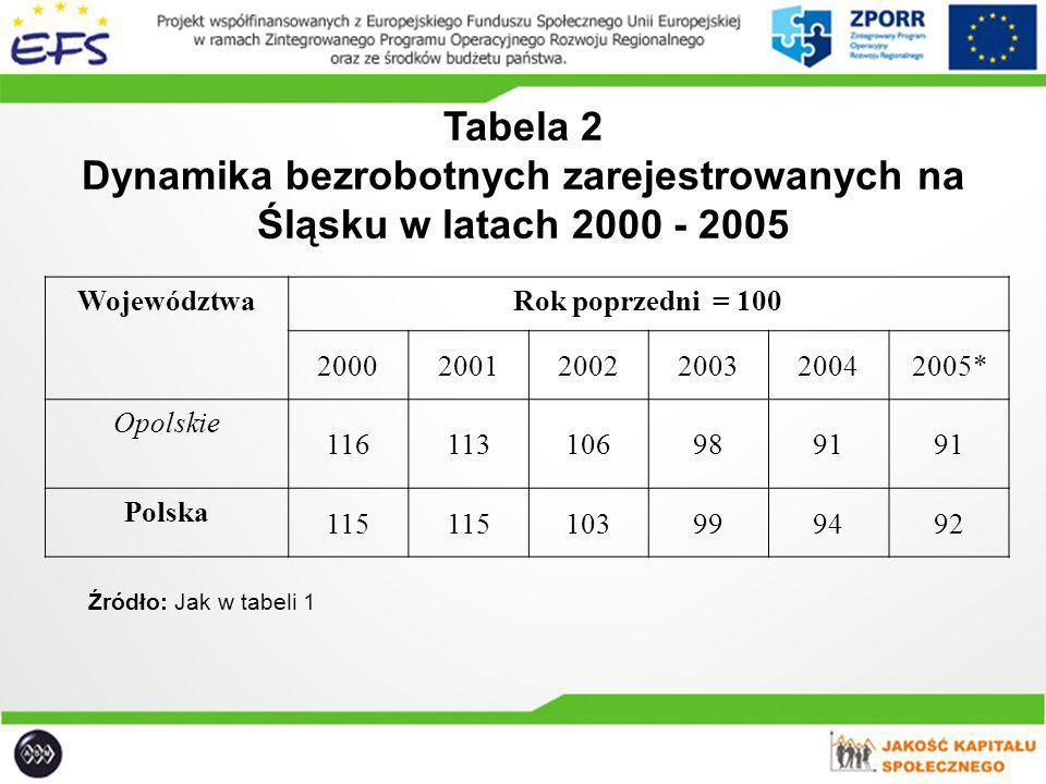 Dynamika bezrobotnych zarejestrowanych na Śląsku w latach 2000 - 2005
