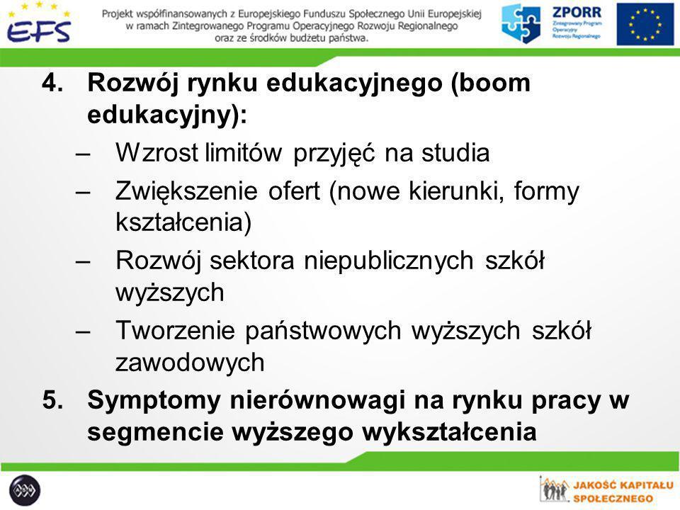Rozwój rynku edukacyjnego (boom edukacyjny):