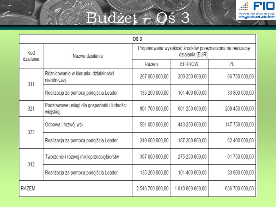 Budżet – Oś 3