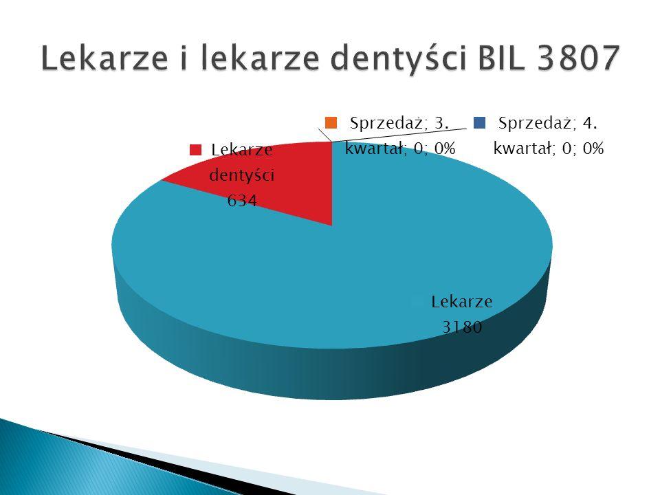 Lekarze i lekarze dentyści BIL 3807