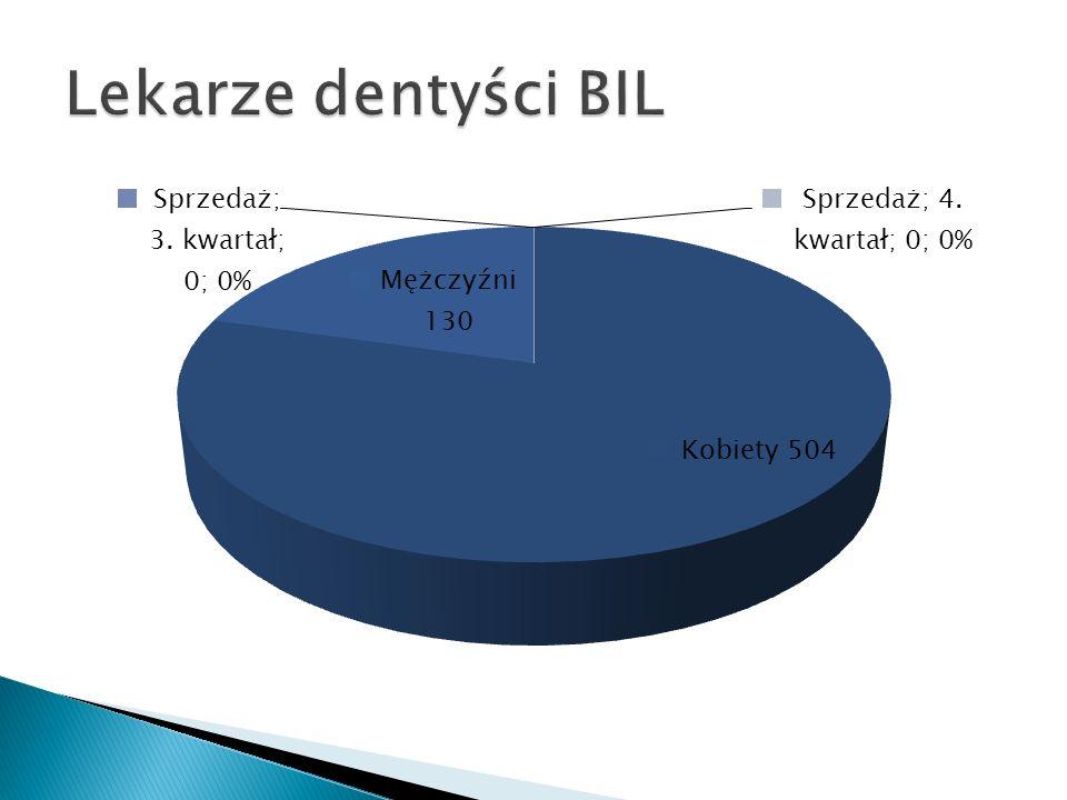Lekarze dentyści BIL