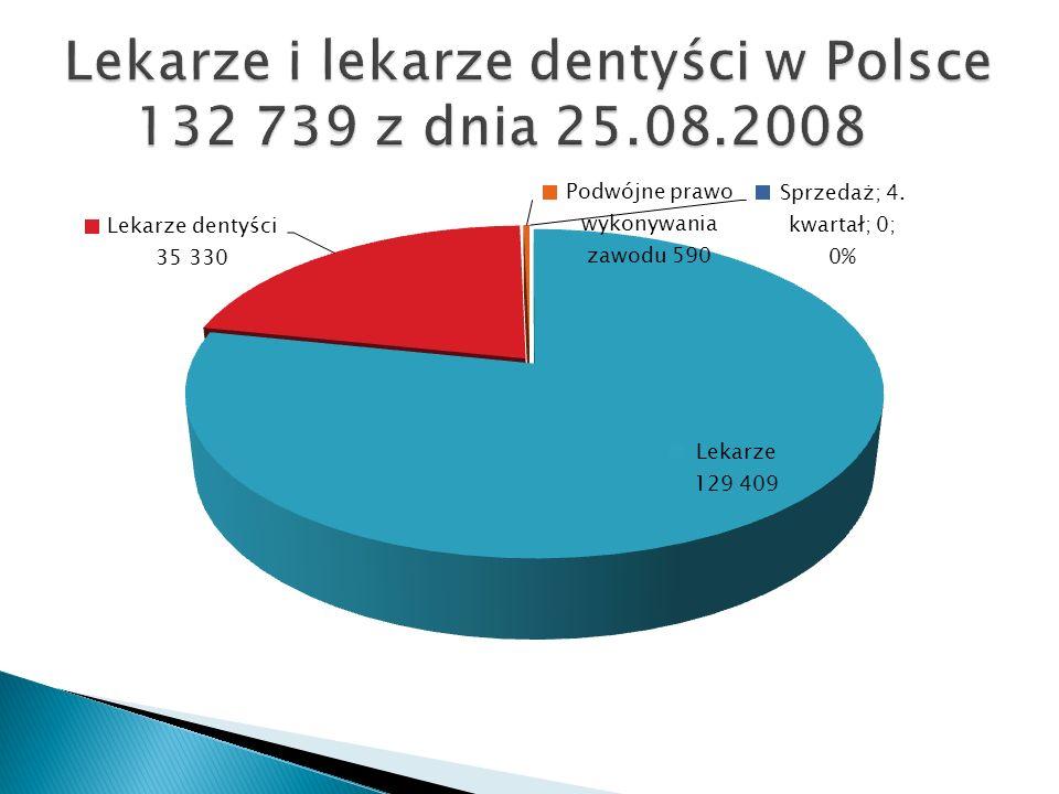 Lekarze i lekarze dentyści w Polsce 132 739 z dnia 25.08.2008