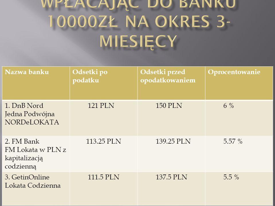 Zysk jaki uzyskamy wpłacając do banku 10000zł na okres 3-miesięcy