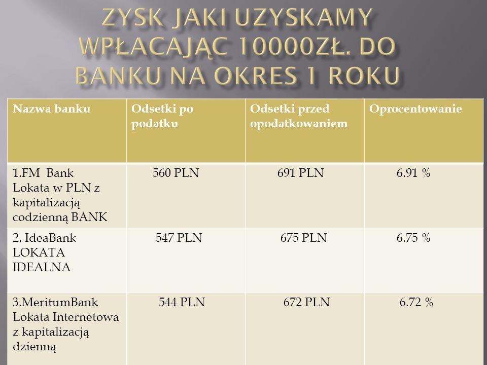 Zysk jaki uzyskamy wpłacając 10000zł. do banku na okres 1 roku
